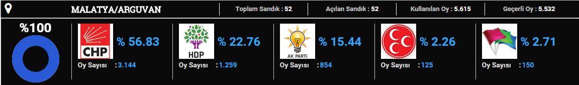 Arguvan-2015 seçim sonuçları