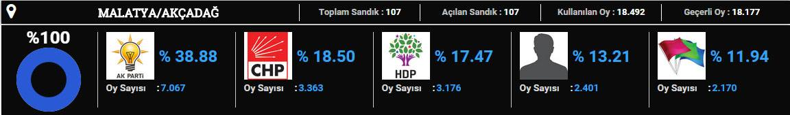 akçadağ-2015 seçim sonuçları