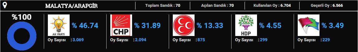 arapgir-2015 seçim sonuçları