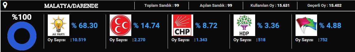 darende-2015 seçim sonuçları