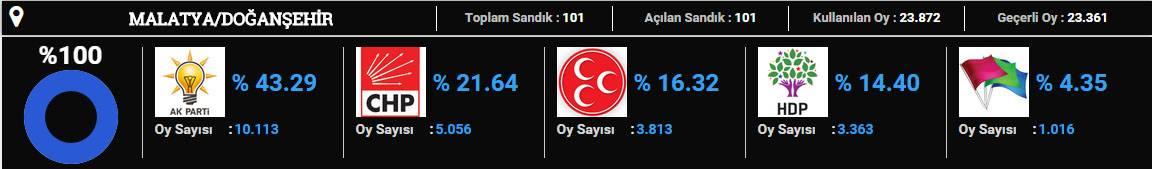 dogansehir-2015 seçim sonuçları