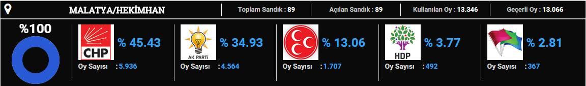 hekimhan-2015 seçim sonuçları