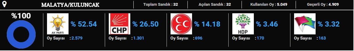 kuluncak-2015 seçim sonuçları