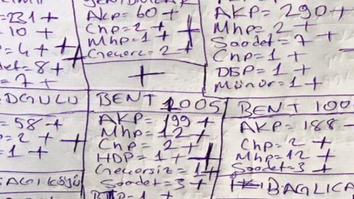 2015 Malatya il ve ilçe seçim sonuçları