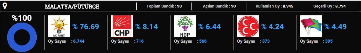 pütürge-2015 seçim sonuçları