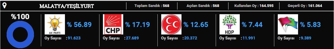 yeşilyurt-2015 seçim sonuçları