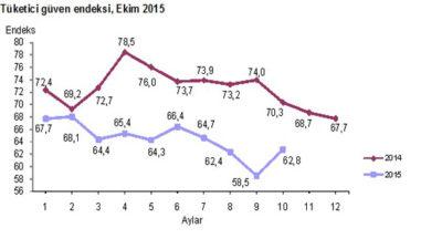 Tüketici Güven Endeksi %7,3 Arttı