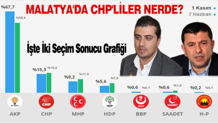 Malatya'da CHP'liler Nerde?
